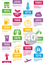 Umweltbundesamt UBA 40 Jahre Cover